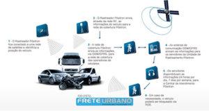 Como funciona a tecnologia do rastreamento (fonte: Pósitron)