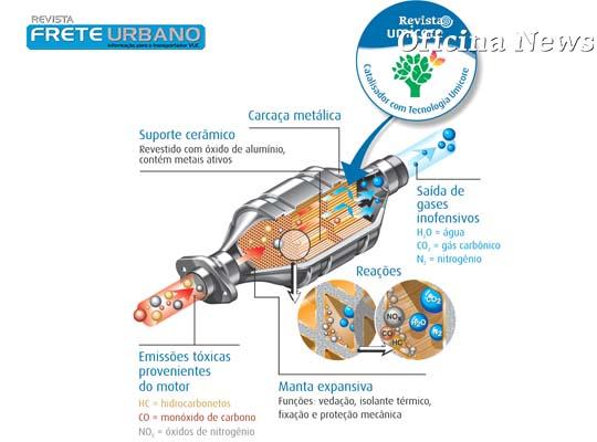 Umicore reforça a função do catalisador no combate à poluição